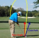 Fred Couples swing