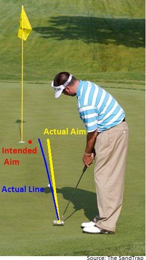 Putting Line