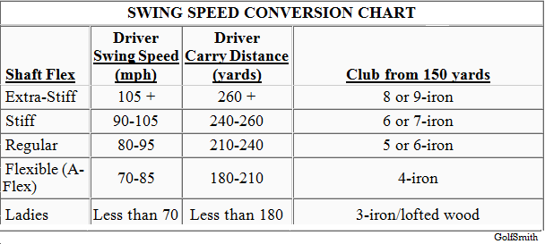 Swing Speed Conversion Chart